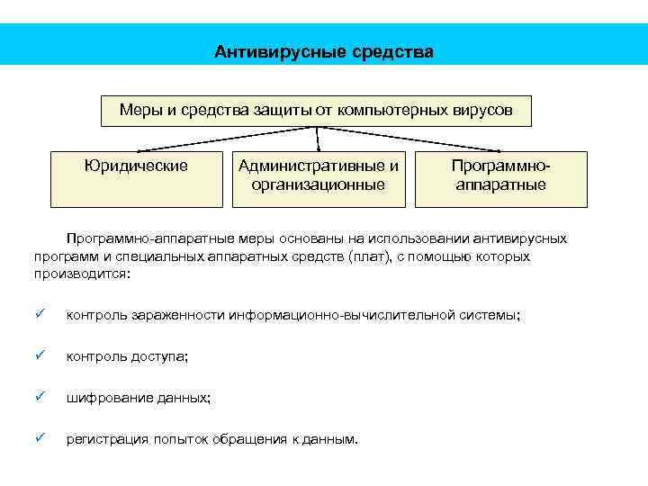 Антивирусные средства Меры и средства защиты от компьютерных вирусов Юридические Административные и организационные Программноаппаратные