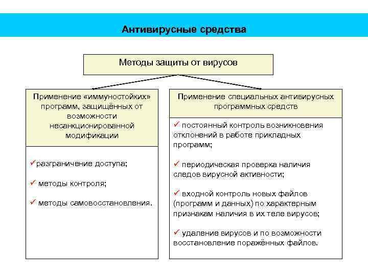 Антивирусные средства Методы защиты от вирусов Применение «иммуностойких» программ, защищённых от возможности несанкционированной модификации