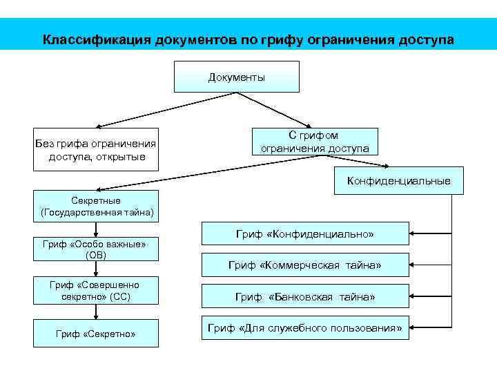 Классификация документов по грифу ограничения доступа Документы Без грифа ограничения доступа, открытые С грифом