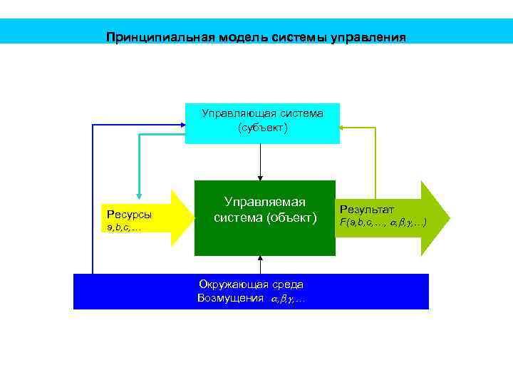 Принципиальная модель системы управления Управляющая система (субъект) Ресурсы a, b, c, … Управляемая система