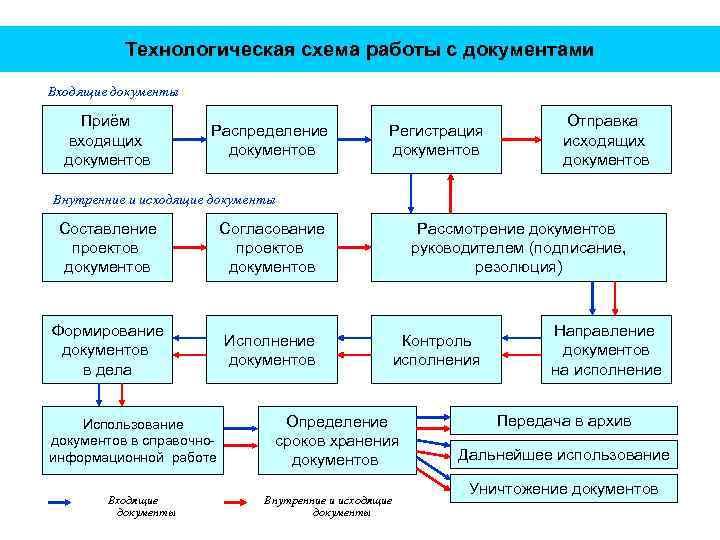 Технологическая схема работы с документами Входящие документы Приём входящих документов Распределение документов Регистрация документов
