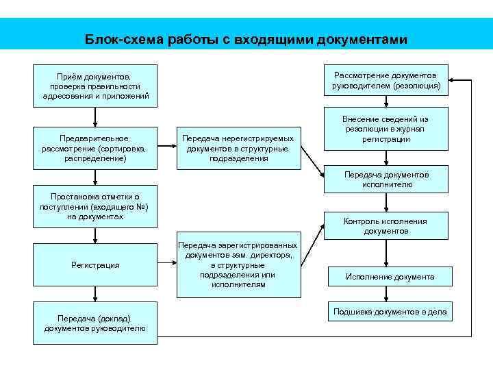 Блок-схема работы с входящими документами Рассмотрение документов руководителем (резолюция) Приём документов, проверка правильности адресования
