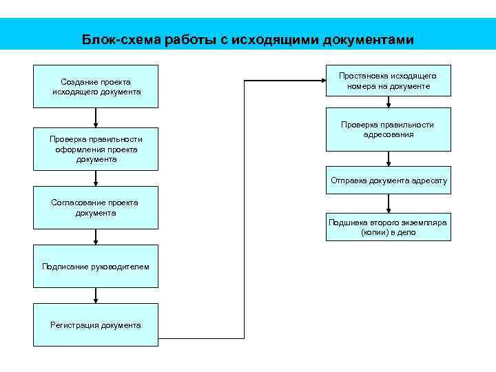 Блок-схема работы с исходящими документами Создание проекта исходящего документа Проверка правильности оформления проекта документа
