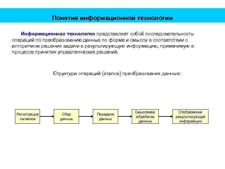 Понятие информационной технологии Информационная технология представляет собой последовательность операций по преобразованию данных по форме