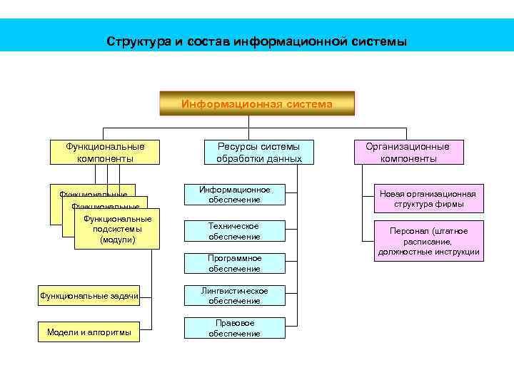 Структура и состав информационной системы Информационная система Функциональные компоненты Функциональные Подсистемы Функциональные (модули) подсистемы