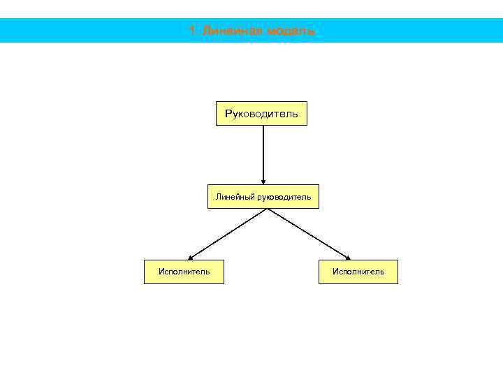 1. Линейная модель Руководитель Линейный руководитель Исполнитель