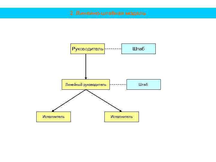 2. Линейно-штабная модель Руководитель Штаб Линейный руководитель Исполнитель Штаб Исполнитель