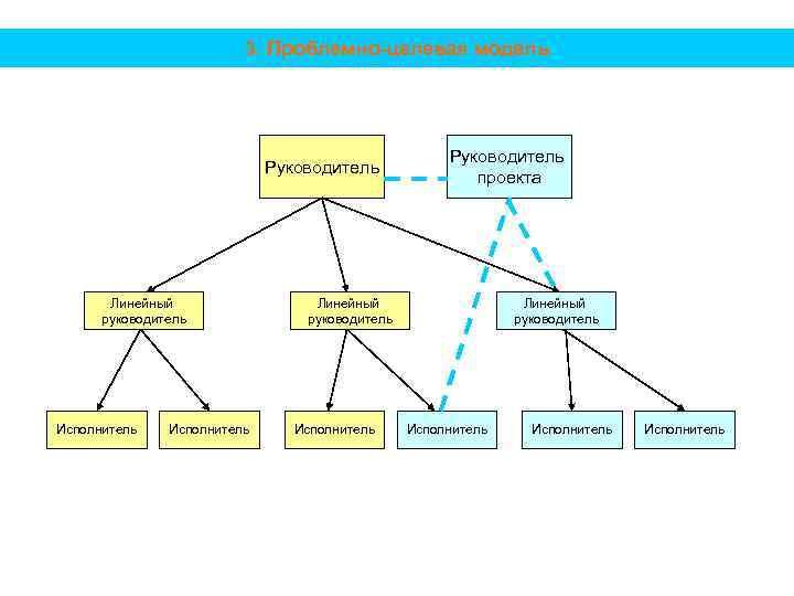 3. Проблемно-целевая модель Руководитель Линейный руководитель Исполнитель Руководитель проекта Линейный руководитель Исполнитель