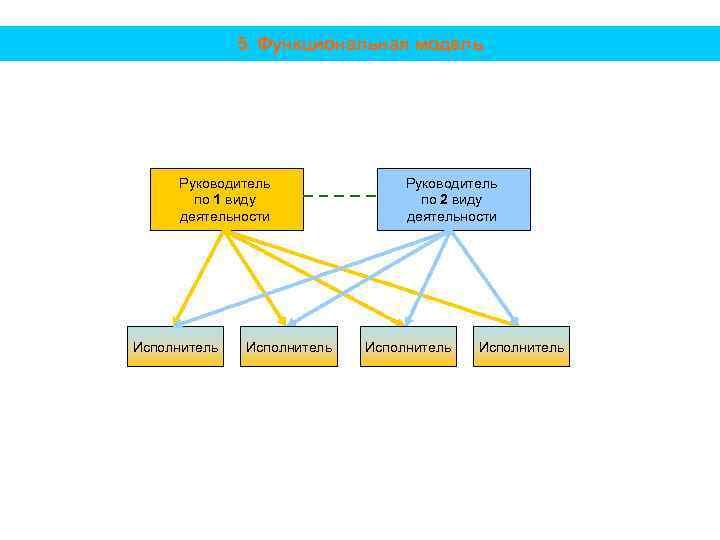 5. Функциональная модель Руководитель по 1 виду деятельности Исполнитель Руководитель по 2 виду деятельности