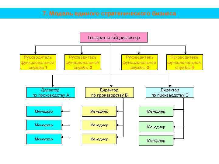 7. Модель единого стратегического бизнеса Генеральный директор Руководитель функциональной службы 1 Руководитель функциональной службы