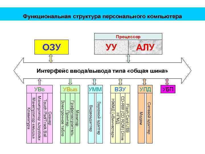 Функциональная структура персонального компьютера Процессор УБП УПД ВЗУ Сетевой адаптер Модем Flash Card USB