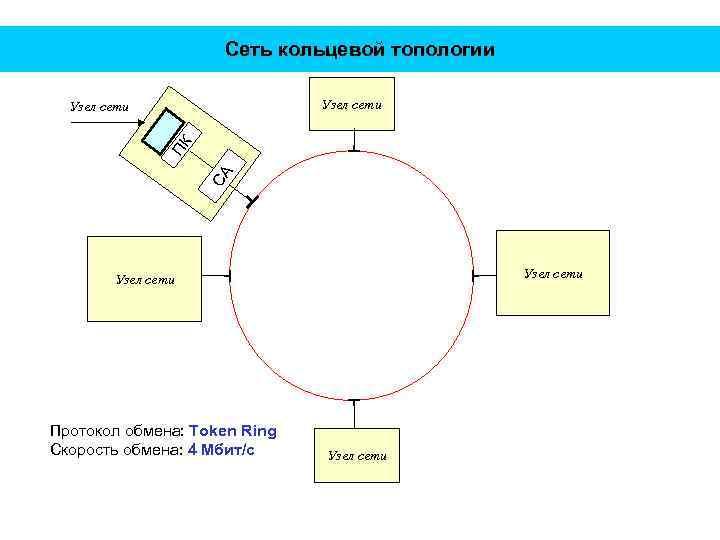 Сеть кольцевой топологии Узел сети СА ПК Узел сети Протокол обмена: Token Ring Скорость