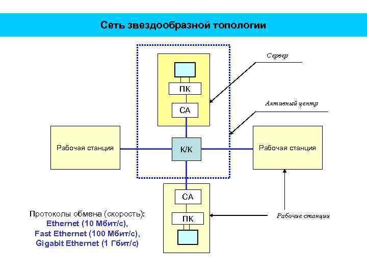 Сеть звездообразной топологии Сервер ПК СА Рабочая станция К/К Активный центр Рабочая станция СА