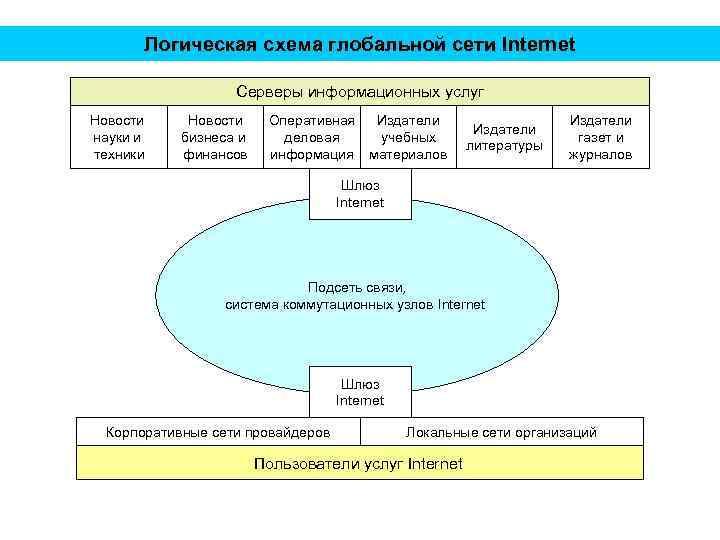 Логическая схема глобальной сети Internet Серверы информационных услуг Новости науки и техники Новости бизнеса