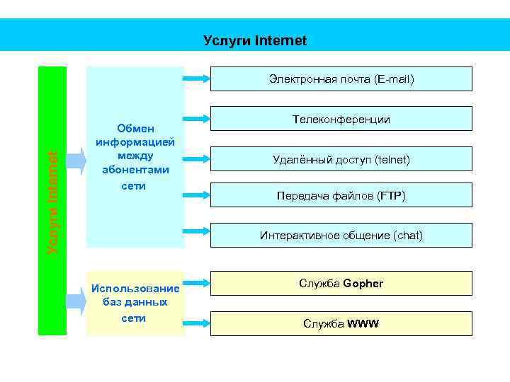 Услуги Internet Электронная почта (E-mail) Обмен информацией между абонентами сети Телеконференции Удалённый доступ (telnet)