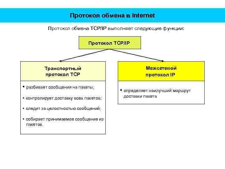 Протокол обмена в Internet Протокол обмена TCP/IP выполняет следующие функции: Протокол TCP/IP Транспортный протокол