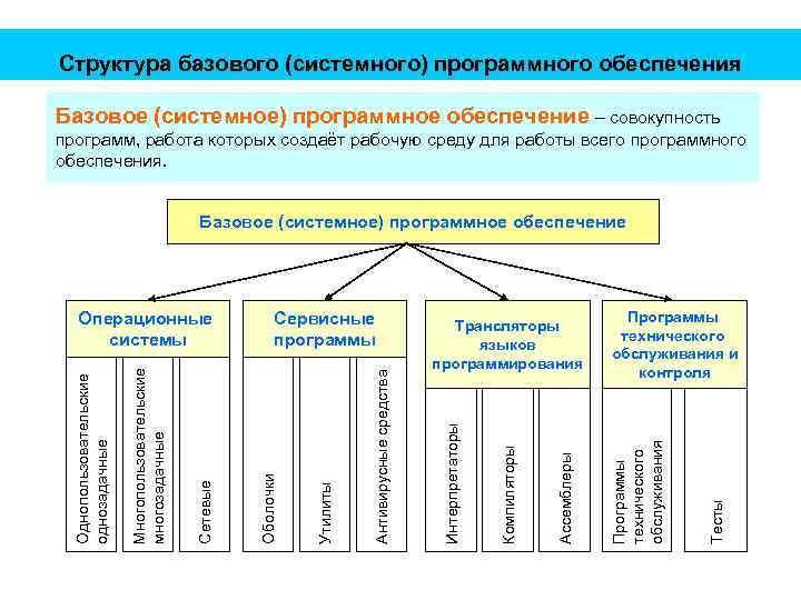 Структура базового (системного) программного обеспечения Базовое (системное) программное обеспечение – совокупность программ, работа которых