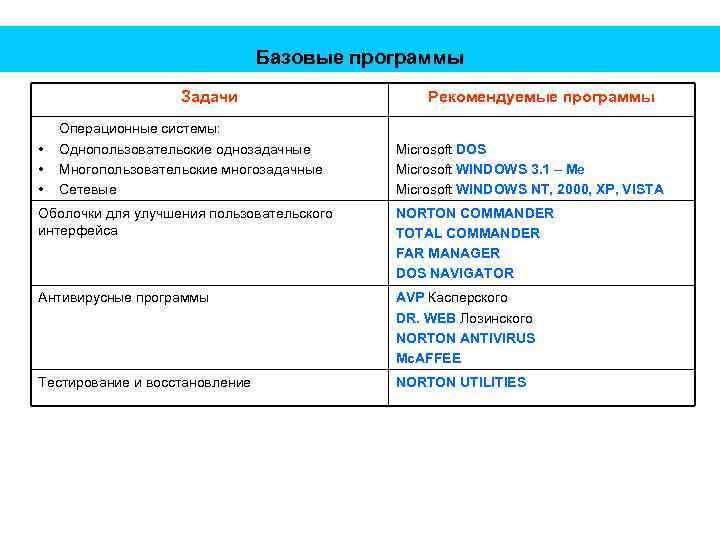 Базовые программы Задачи • • • Операционные системы: Однопользовательские однозадачные Многопользовательские многозадачные Сетевые Рекомендуемые