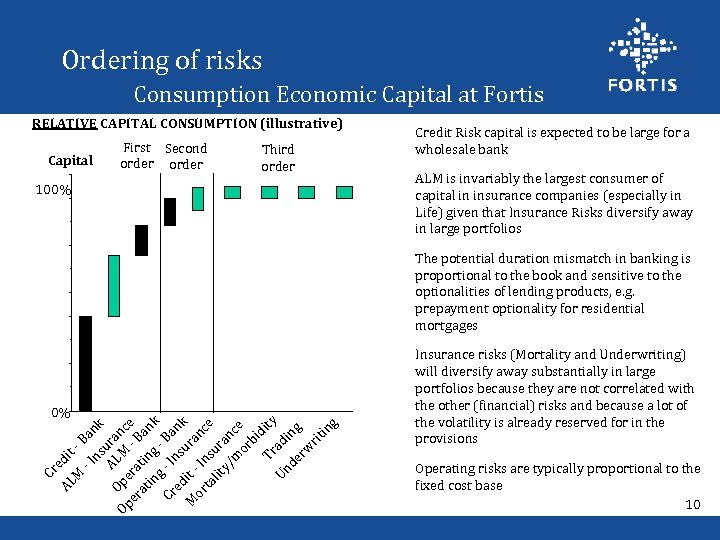 Ordering of risks Consumption Economic Capital at Fortis RELATIVE CAPITAL CONSUMPTION (illustrative) Capital First