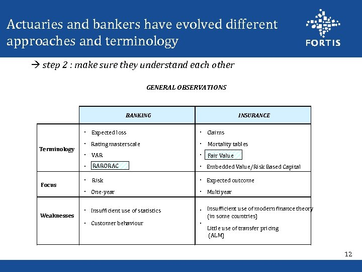 Actuaries and bankers have evolved different approaches and terminology step 2 : make sure