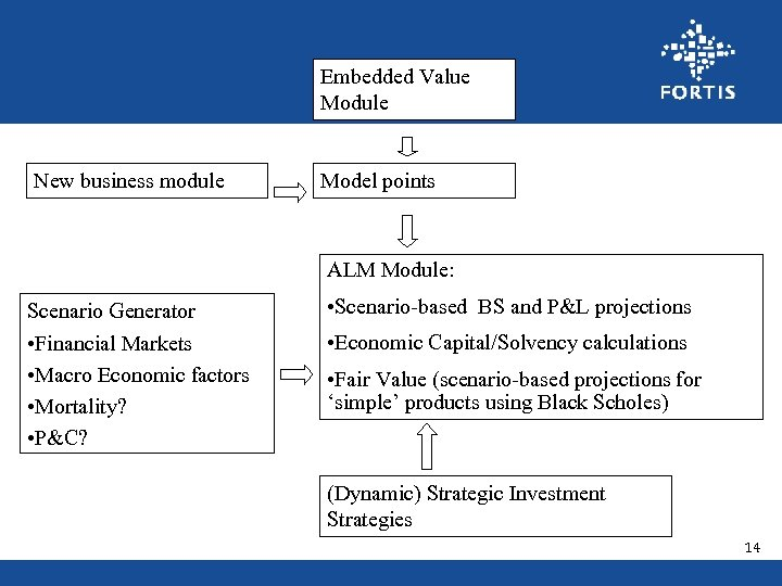 Embedded Value Module New business module Model points ALM Module: Scenario Generator • Scenario-based