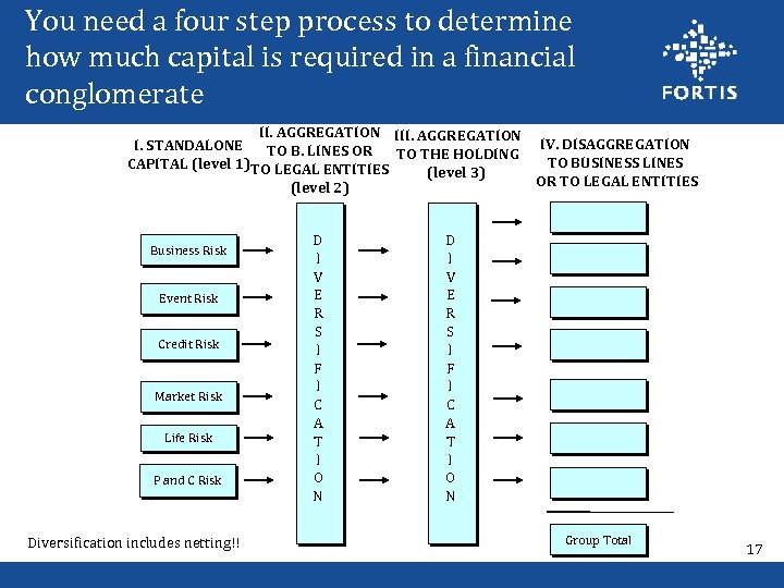 You need a four step process to determine how much capital is required in