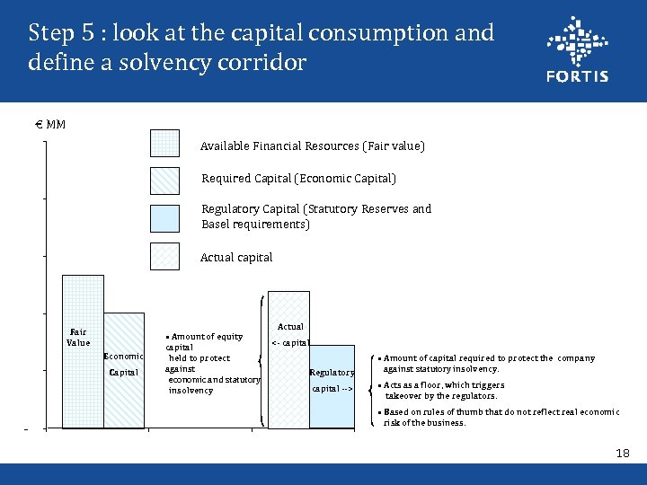 Step 5 : look at the capital consumption and define a solvency corridor €