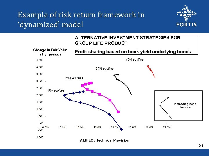 Example of risk return framework in 'dynamized' model ALTERNATIVE INVESTMENT STRATEGIES FOR GROUP LIFE