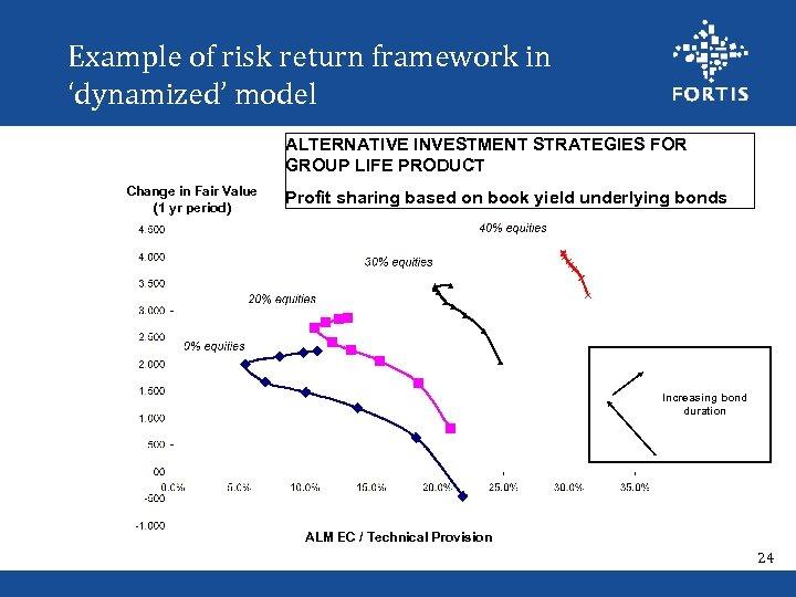 Example of risk return framework in 'dynamized' model ALTERNATIVE INVESTMENT STRATEGIES FOR GROUP LIFE