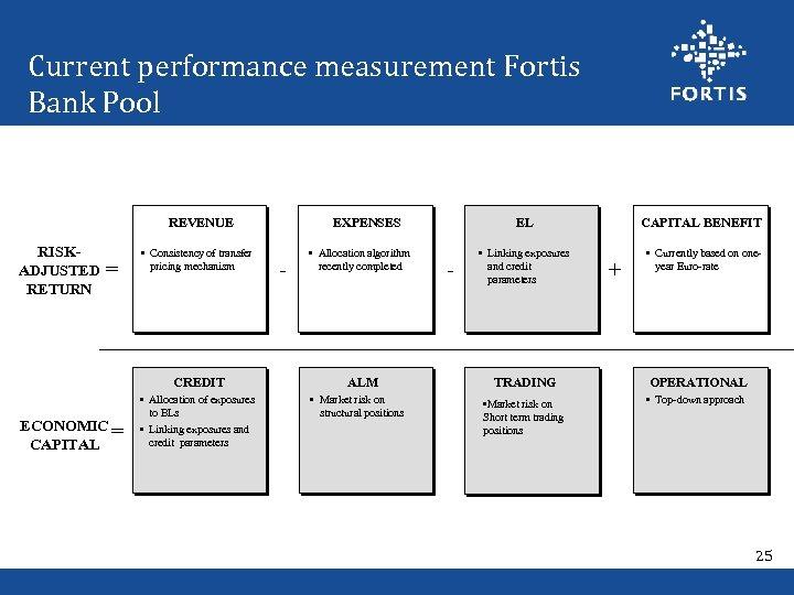 Current performance measurement Fortis Bank Pool REVENUE RISKADJUSTED RETURN = • Consistency of transfer