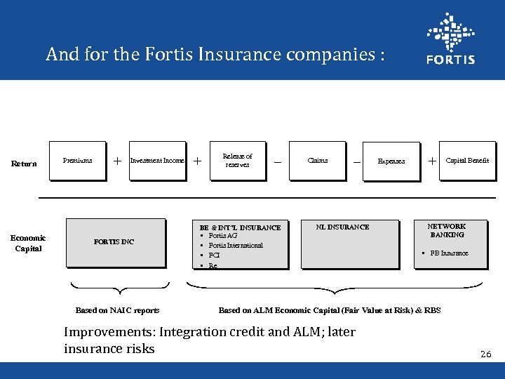 And for the Fortis Insurance companies : Return Economic Capital Premiums + Investment Income