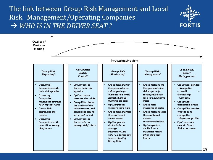 The link between Group Risk Management and Local Risk Management/Operating Companies WHO IS IN