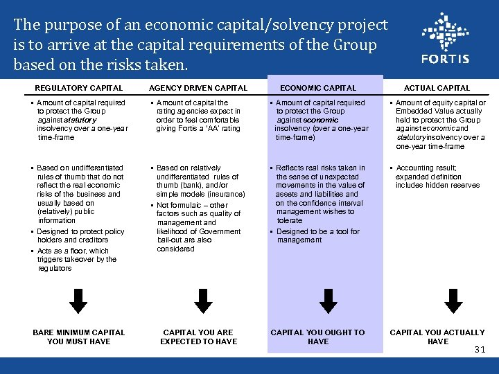 The purpose of an economic capital/solvency project is to arrive at the capital requirements