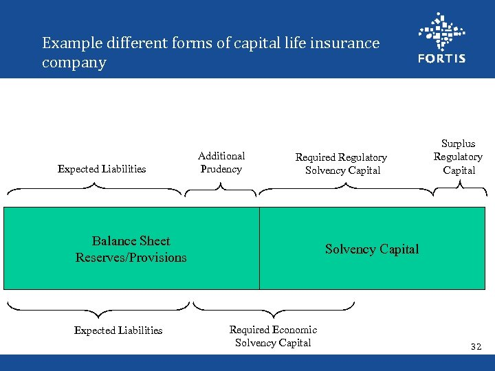 Example different forms of capital life insurance company Expected Liabilities Additional Prudency Required Regulatory
