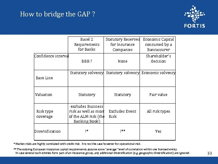 How to bridge the GAP ? Basel 2 Requirements for Banks Confidence interval Base