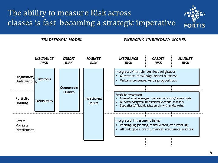 The ability to measure Risk across classes is fast becoming a strategic imperative TRADITIONAL