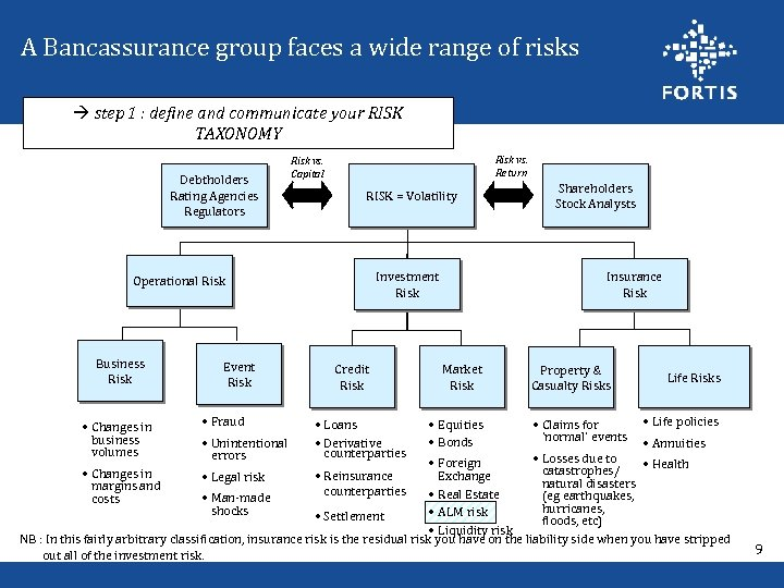 A Bancassurance group faces a wide range of risks step 1 : define and