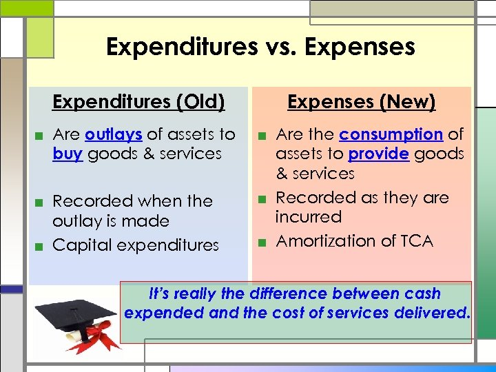 Expenditures vs. Expenses Expenditures (Old) Expenses (New) ■ Are outlays of assets to buy