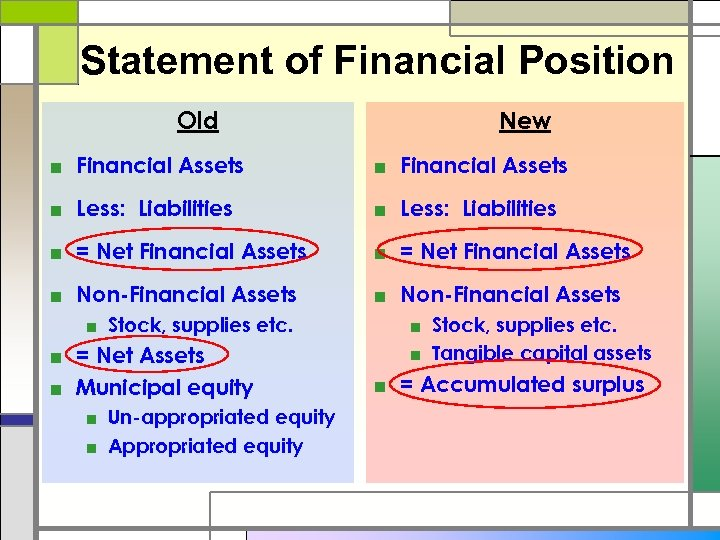 Statement of Financial Position Old New ■ Financial Assets ■ Less: Liabilities ■ =