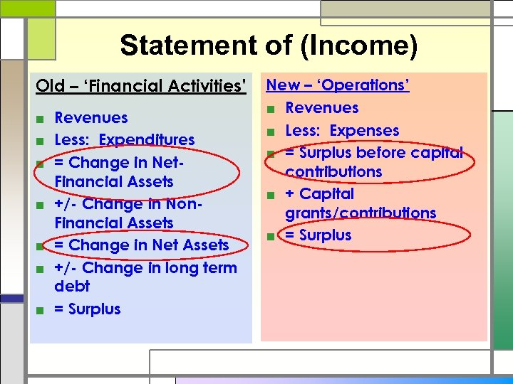 Statement of (Income) Old – 'Financial Activities' ■ Revenues ■ Less: Expenditures ■ =