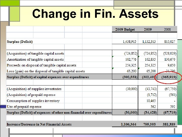 Change in Fin. Assets