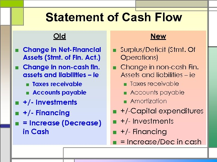 Statement of Cash Flow Old ■ Change in Net-Financial Assets (Stmt. of Fin. Act.