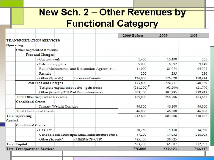 New Sch. 2 – Other Revenues by Functional Category
