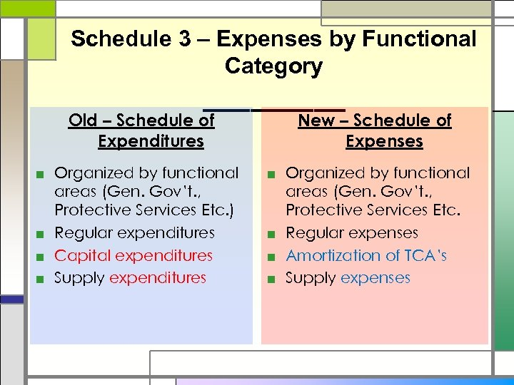 Schedule 3 – Expenses by Functional Category _____ Old – Schedule of Expenditures ■