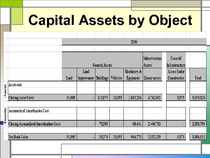Capital Assets by Object