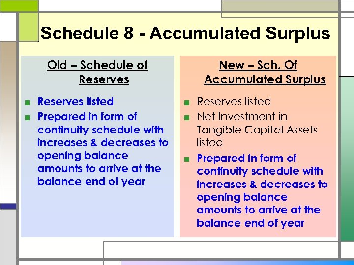 Schedule 8 - Accumulated Surplus Old – Schedule of Reserves ■ Reserves listed ■