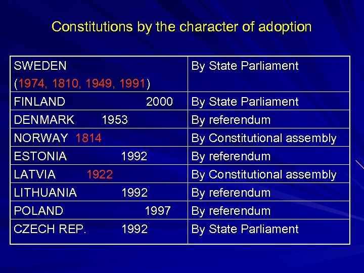 Constitutions by the character of adoption SWEDEN (1974, 1810, 1949, 1991) FINLAND 2000 DENMARK