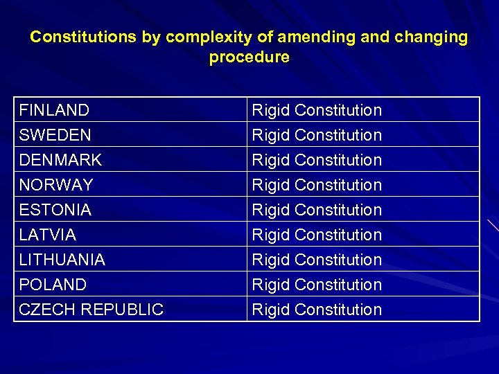 Constitutions by complexity of amending and changing procedure FINLAND SWEDEN DENMARK NORWAY Rigid Constitution