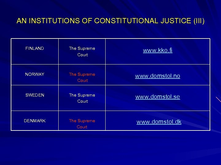 AN INSTITUTIONS OF CONSTITUTIONAL JUSTICE (III) FINLAND The Supreme Court www. kko. fi NORWAY