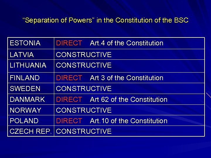 """Separation of Powers"" in the Constitution of the BSC ESTONIA DIRECT Art. 4 of"